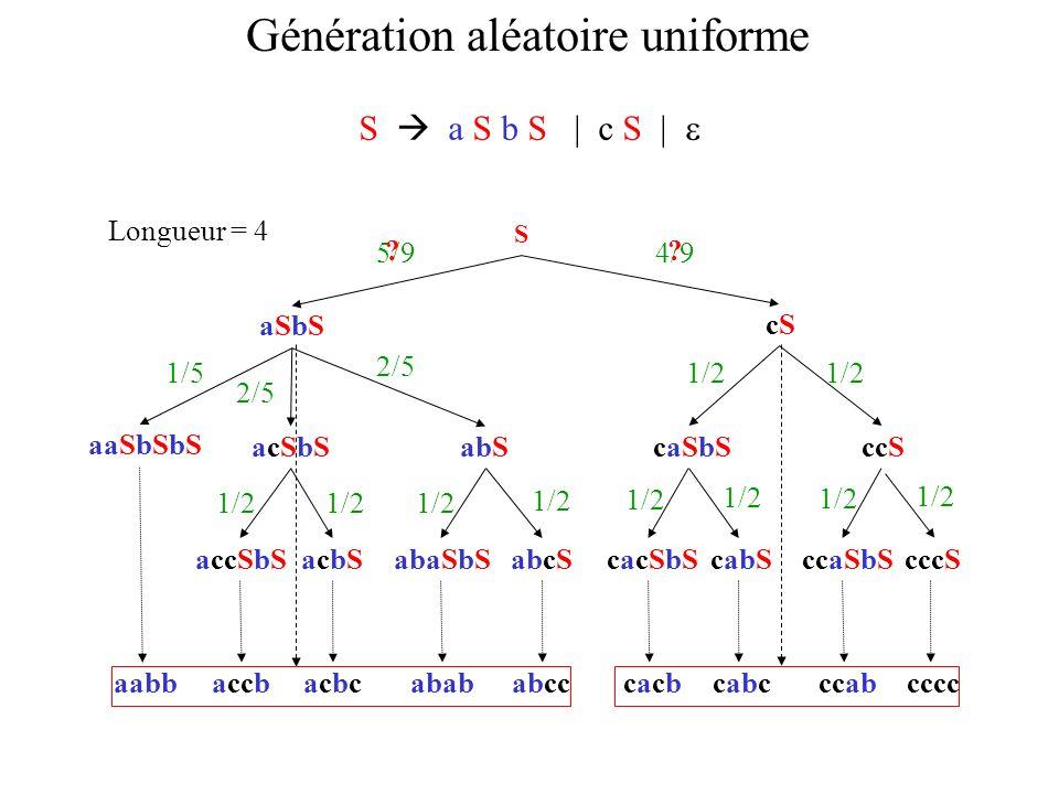 aabbaccbacbcacbcabababcccacbcacbcabcccabcccc Génération aléatoire uniforme S aSbSaSbS cScS Longueur = 4 5/94/9 acSbSacSbSabScaSbScaSbSccS aaSbSbS accS