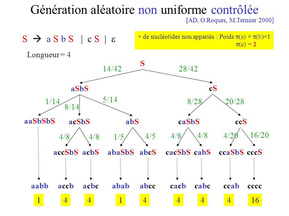 Génération aléatoire non uniforme contrôlée aabbaccbacbcacbcabababcccacbcacbcabcccabcccc S aSbSaSbS cScS acSbSacSbSabScaSbScaSbSccS aaSbSbS accSbSacbS