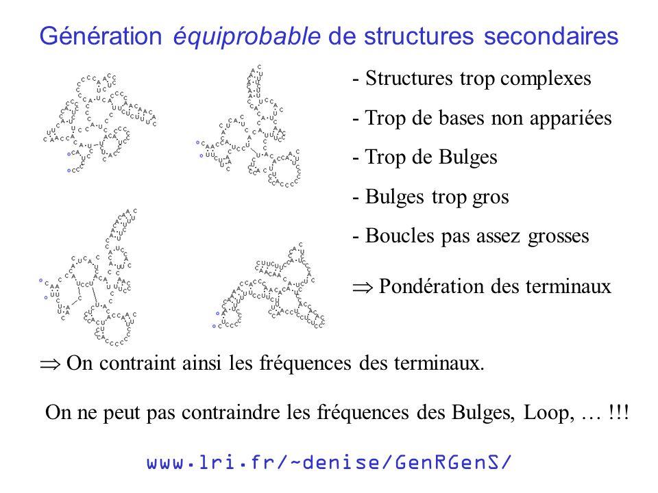 www.lri.fr/~denise/GenRGenS/ Génération équiprobable de structures secondaires - Structures trop complexes - Trop de bases non appariées - Trop de Bul