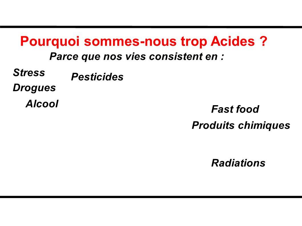 Pourquoi sommes-nous trop Acides ? Parce que nos vies consistent en : Pesticides Fast food Alcool Radiations Drogues Stress Produits chimiques