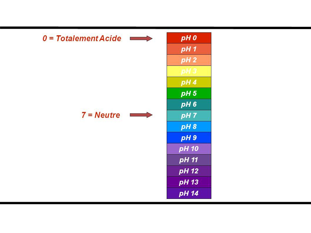 0 = Totalement Acide 7 = Neutre pH 0 pH 1 pH 2 pH 3 pH 4 pH 5 pH 6 pH 7 pH 8 pH 9 pH 10 pH 11 pH 12 pH 13 pH 14