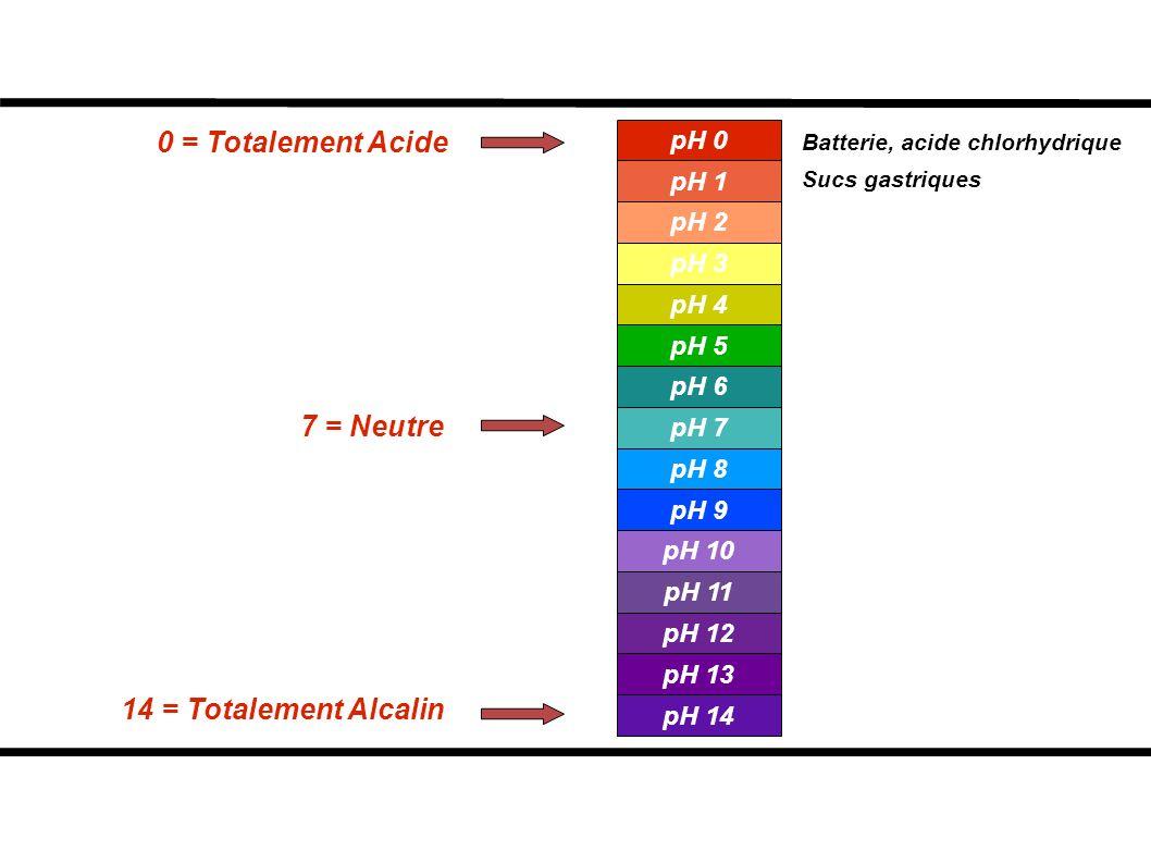 0 = Totalement Acide 7 = Neutre 14 = Totalement Alcalin Batterie, acide chlorhydrique Sucs gastriques pH 0 pH 1 pH 2 pH 3 pH 4 pH 5 pH 6 pH 7 pH 8 pH