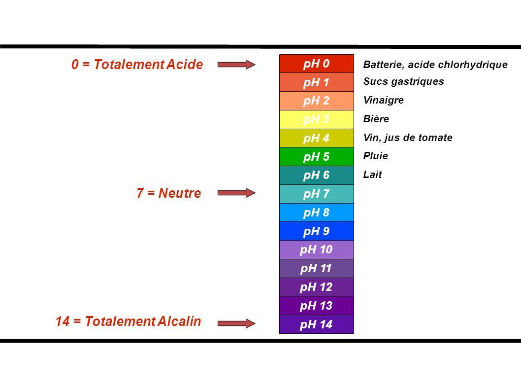 0 = Totalement Acide 7 = Neutre 14 = Totalement Alcalin Batterie, acide chlorhydrique Sucs gastriques Vinaigre Bière Vin, jus de tomate Pluie Lait pH