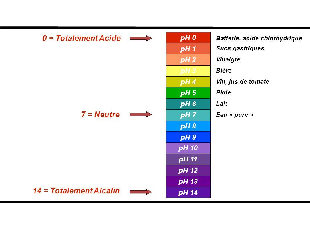 0 = Totalement Acide 7 = Neutre 14 = Totalement Alcalin Batterie, acide chlorhydrique Sucs gastriques Vinaigre Bière Vin, jus de tomate Pluie Lait Eau