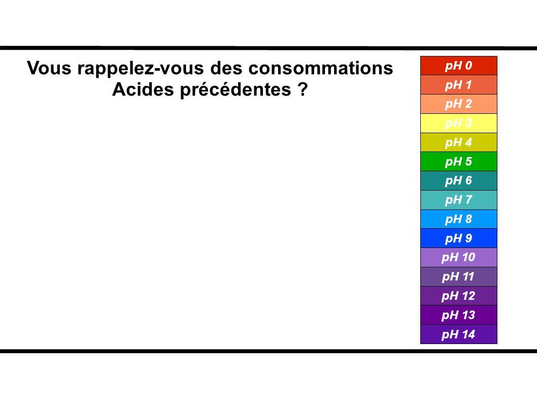 Vous rappelez-vous des consommations Acides précédentes ? pH 0 pH 1 pH 2 pH 3 pH 4 pH 5 pH 6 pH 7 pH 8 pH 9 pH 10 pH 11 pH 12 pH 13 pH 14