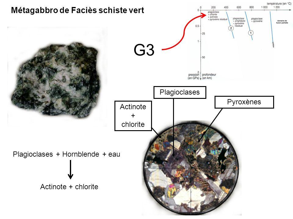 G3 Actinote + chlorite Plagioclases Pyroxènes Plagioclases + Hornblende + eau Actinote + chlorite Métagabbro de Faciès schiste vert