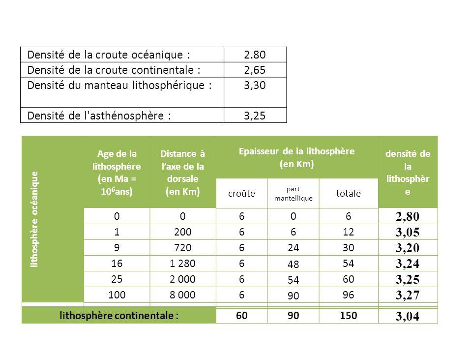 lithosphère océanique Age de la lithosphère (en Ma = 10 6 ans) Distance à laxe de la dorsale (en Km) Epaisseur de la lithosphère (en Km) densité de la