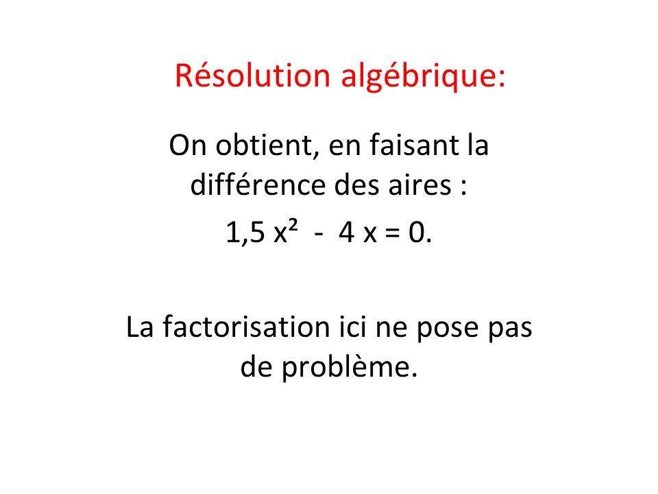 Résolution algébrique: On obtient, en faisant la différence des aires : 1,5 x² - 4 x = 0. La factorisation ici ne pose pas de problème.