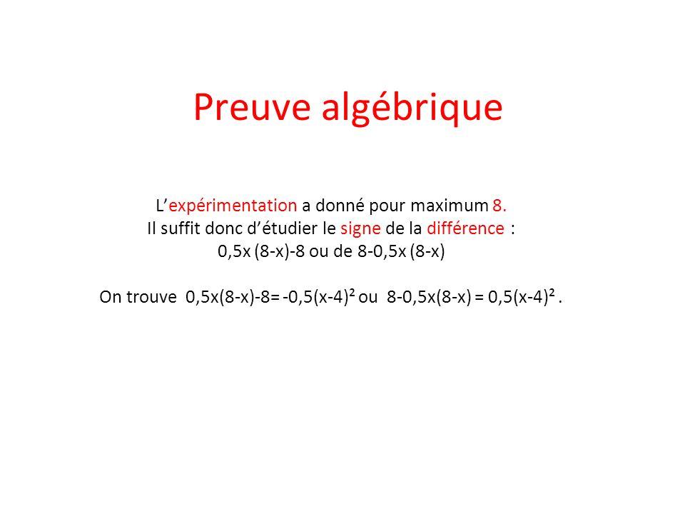 Preuve algébrique Lexpérimentation a donné pour maximum 8. Il suffit donc détudier le signe de la différence : 0,5x (8-x)-8 ou de 8-0,5x (8-x) On trou