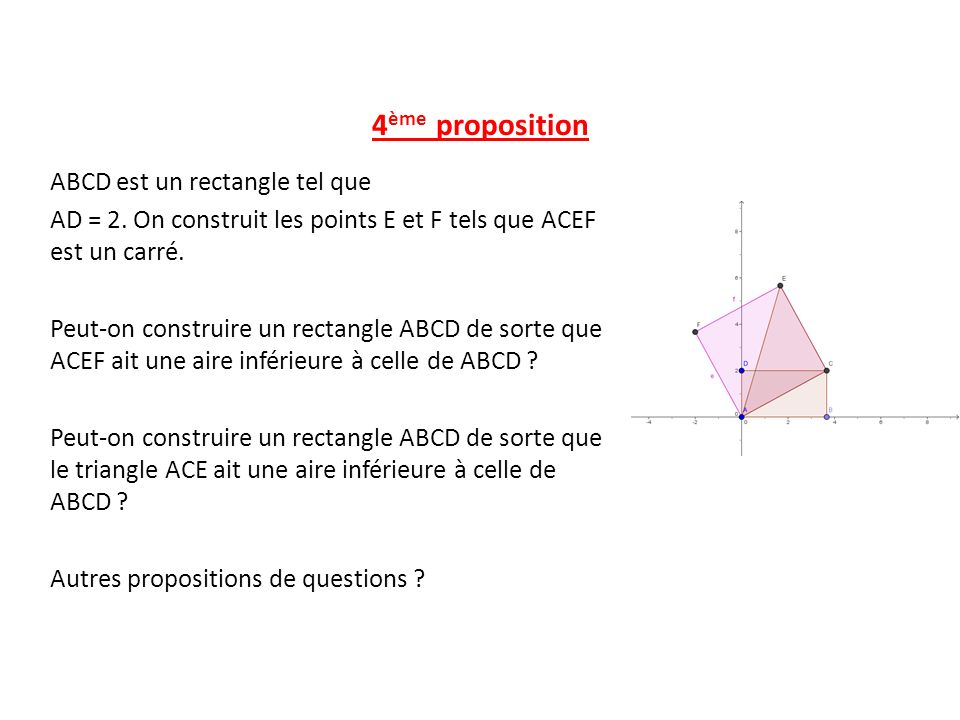 4 ème proposition ABCD est un rectangle tel que AD = 2. On construit les points E et F tels que ACEF est un carré. Peut-on construire un rectangle ABC