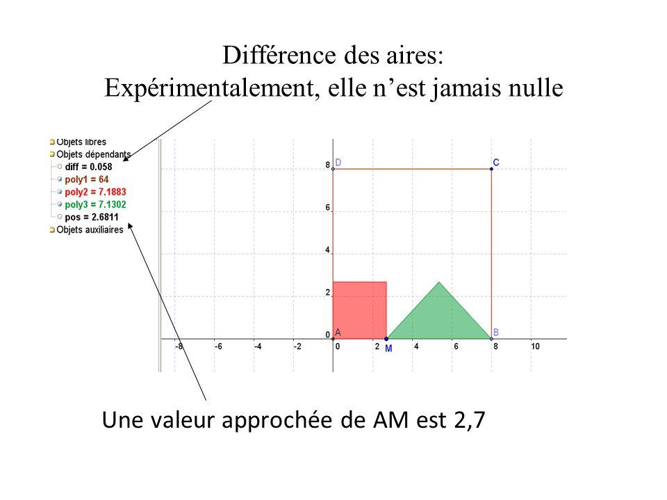 4 ème proposition ABCD est un rectangle tel que AD = 2.