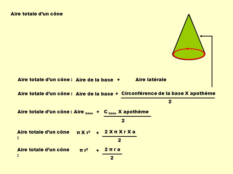 Aire totale dun cône Aire totale dun cône : Aire totale dun cône : Aire base + C base X apothème 2 Aire totale dun cône : Aire de la base 2 Circonférence de la base X apothème + π X r 2 + 2 X π X r X a 2 Aire totale dun cône : π r 2 + 2 π r a 2 Aire totale dun cône : Aire de la base +Aire latérale
