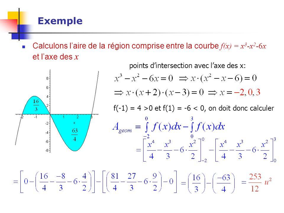Exemple Calculons laire de la région comprise entre la courbe f(x) = x 3 -x 2 -6x et laxe des x points dintersection avec laxe des x: f(-1) = 4 >0 et