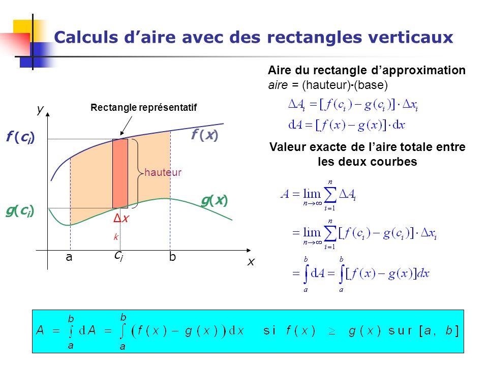 Calculs daire avec des rectangles verticaux Aire du rectangle dapproximation aire = (hauteur) (base) Valeur exacte de laire totale entre les deux cour