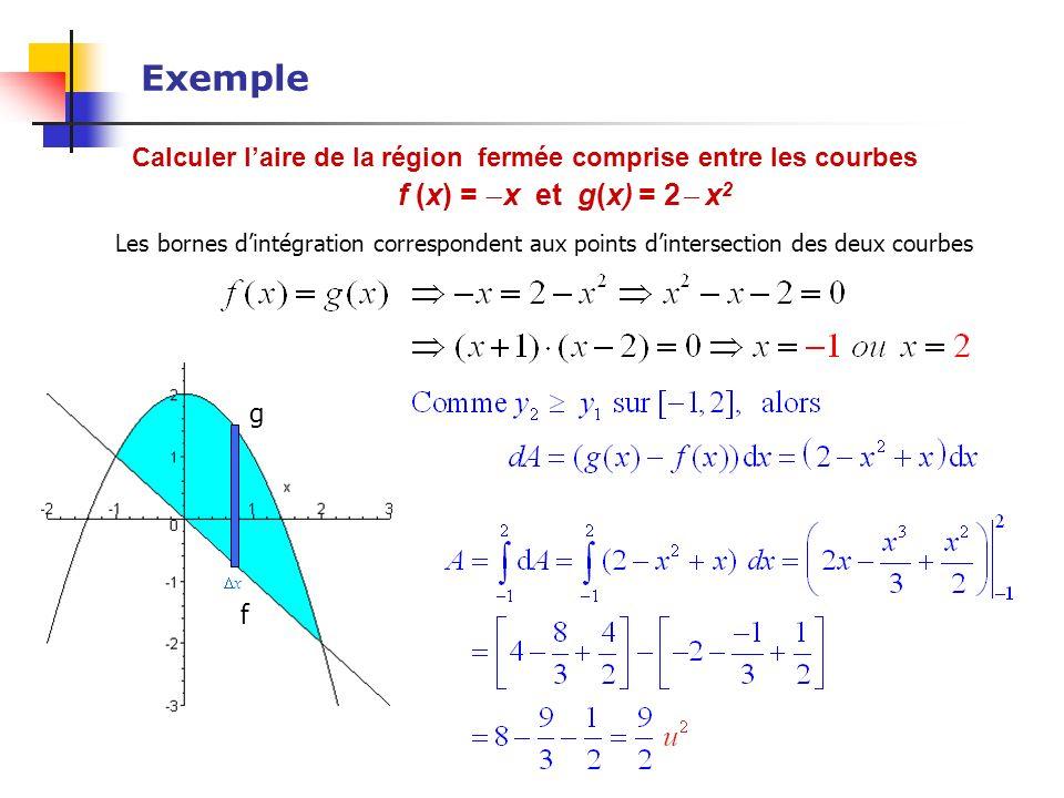 Exemple Calculer laire de la région fermée comprise entre les courbes f (x) = x et g(x) = 2 x 2 Les bornes dintégration correspondent aux points dinte