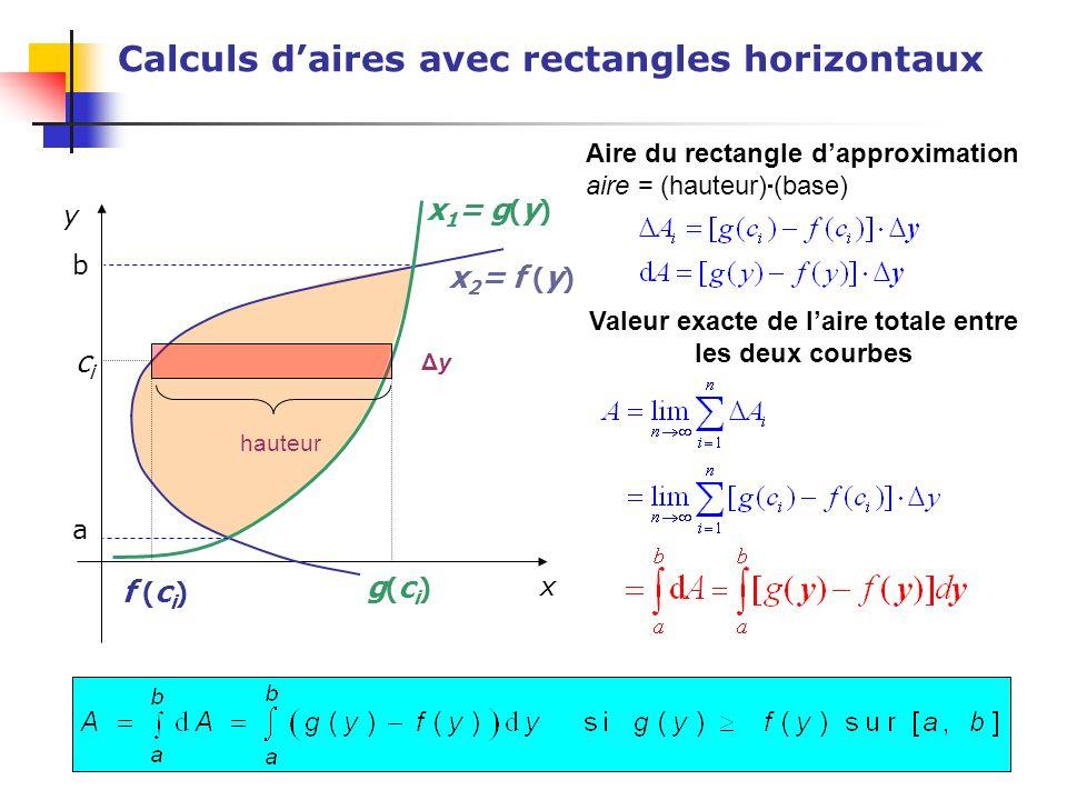 Calculs daires avec rectangles horizontaux Aire du rectangle dapproximation aire = (hauteur) (base) Valeur exacte de laire totale entre les deux courb