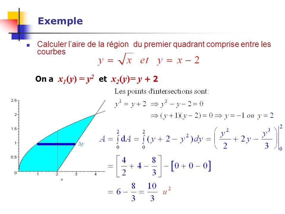 Exemple Calculer laire de la région du premier quadrant comprise entre les courbes y On a x 1 (y) = y 2 et x 2 (y)= y + 2