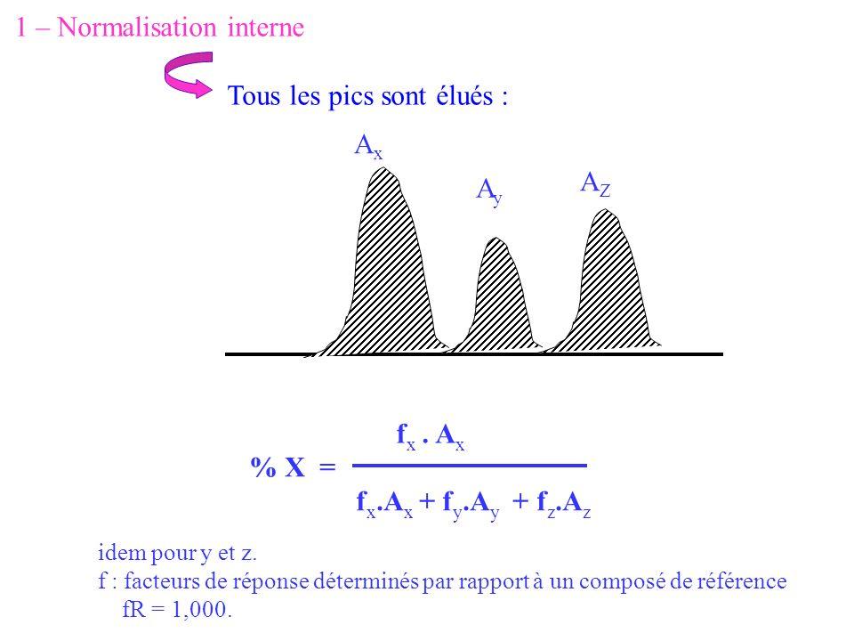 1 – Normalisation interne Tous les pics sont élués : AxAx AyAy AZAZ f x. A x % X = f x.A x + f y.A y + f z.A z idem pour y et z. f : facteurs de répon