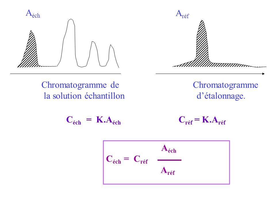 A éch A réf Chromatogramme de Chromatogramme la solution échantillon détalonnage. C éch = K.A éch C réf = K.A réf A éch C éch = C réf A réf
