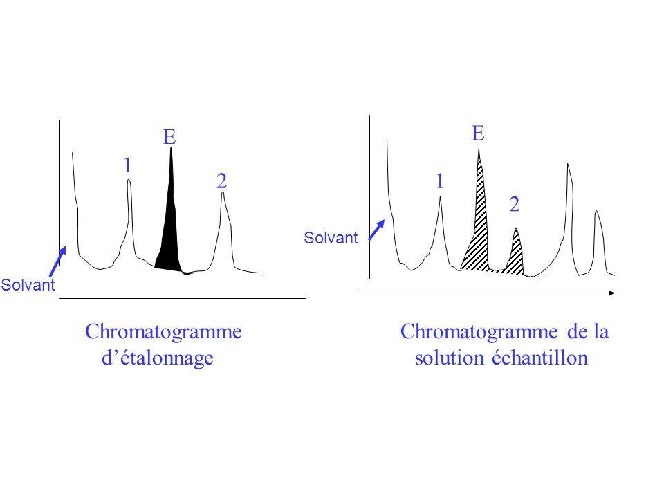 1 E 21 E 2 Chromatogramme Chromatogramme de la détalonnage solution échantillon Solvant