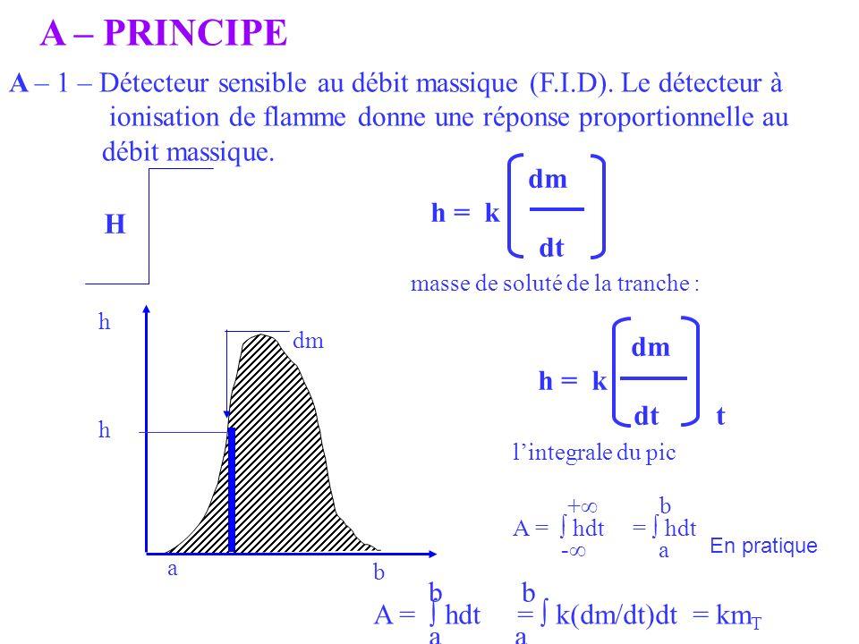 A – PRINCIPE A – 1 – Détecteur sensible au débit massique (F.I.D). Le détecteur à ionisation de flamme donne une réponse proportionnelle au débit mass