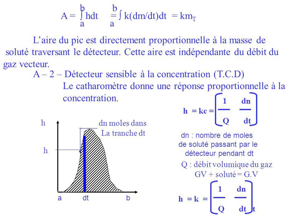 Laire du pic est directement proportionnelle à la masse de soluté traversant le détecteur. Cette aire est indépendante du débit du gaz vecteur. b A =