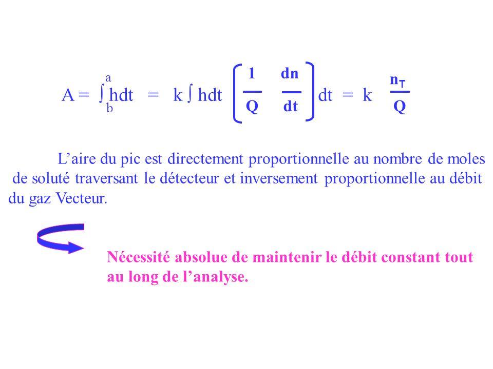 1 dn Q dt a b A = hdt = k hdt dt = k nTnT Q Laire du pic est directement proportionnelle au nombre de moles de soluté traversant le détecteur et inver
