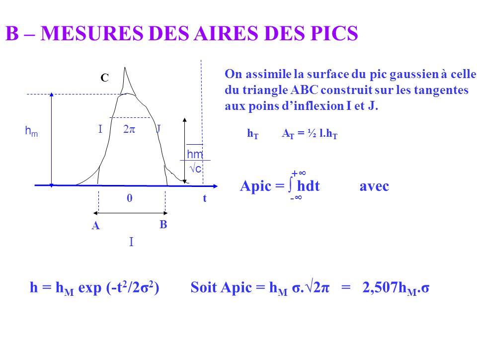 B – MESURES DES AIRES DES PICS On assimile la surface du pic gaussien à celle du triangle ABC construit sur les tangentes aux poins dinflexion I et J.