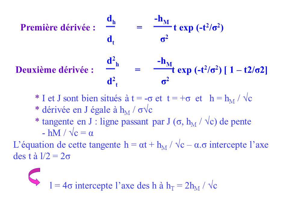 d h -h M Première dérivée : = t exp (-t 2 /σ 2 ) d t σ 2 d 2 h -h M Deuxième dérivée : = t exp (-t 2 /σ 2 ) [ 1 – t2/σ2] d 2 t σ 2 * I et J sont bien