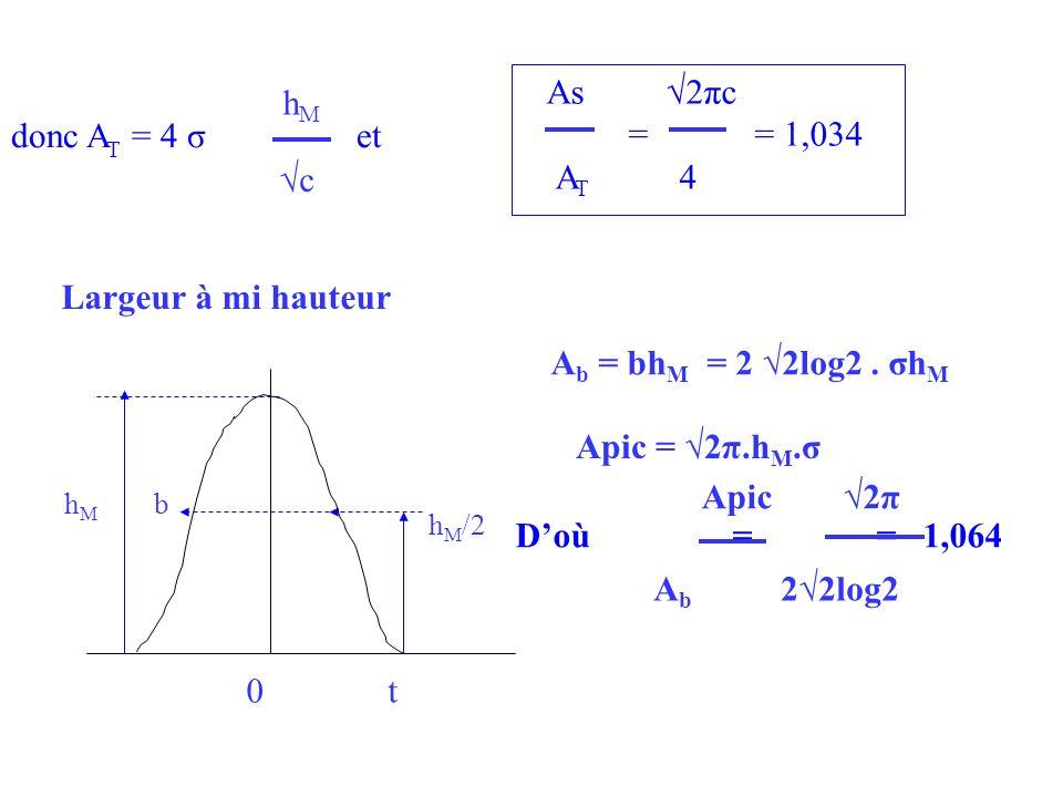 Largeur à mi hauteur hMhM h M /2 b 0 t A b = bh M = 2 2log2. σh M Apic = 2π.h M.σ Doù = = 1,064 Apic 2π A b 22log2 donc A T = 4 σ et hMhM c As 2πc = =