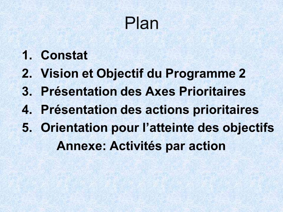 Plan 1.Constat 2.Vision et Objectif du Programme 2 3.Présentation des Axes Prioritaires 4.Présentation des actions prioritaires 5.Orientation pour lat