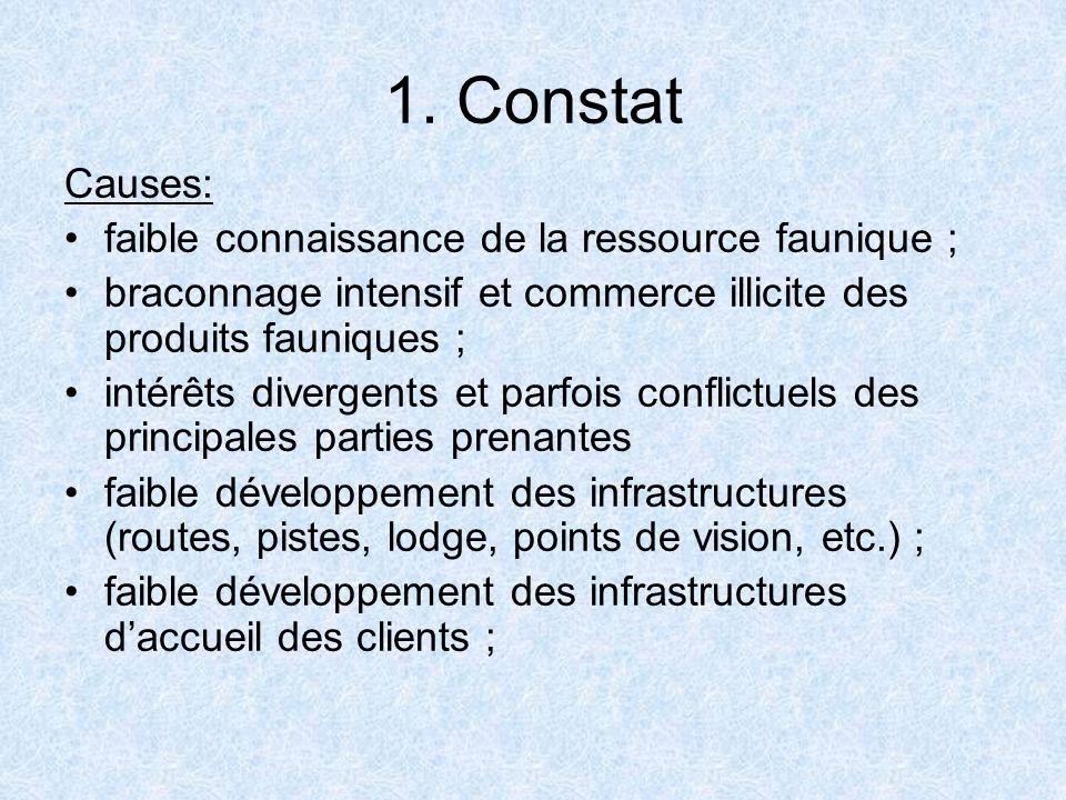1. Constat Causes: faible connaissance de la ressource faunique ; braconnage intensif et commerce illicite des produits fauniques ; intérêts divergent