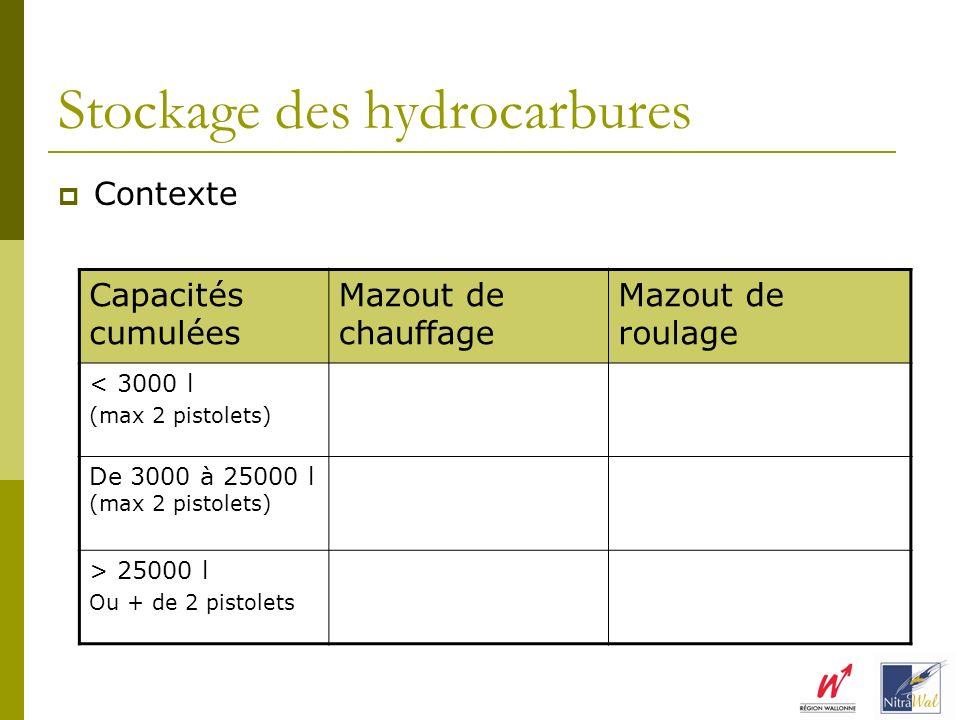 Stockage des hydrocarbures Contexte Capacités cumulées Mazout de chauffage Mazout de roulage < 3000 l (max 2 pistolets) Non classée Cond. générales De