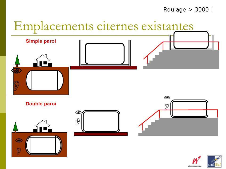 Emplacements citernes existantes Simple paroi Double paroi Roulage > 3000 l