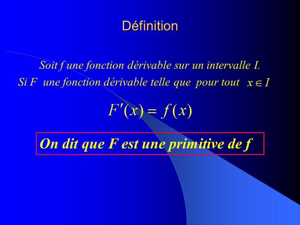 Définition Soit f une fonction dérivable sur un intervalle I.