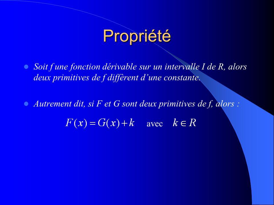 Propriété Soit f une fonction dérivable sur un intervalle I de R, alors deux primitives de f diffèrent dune constante.
