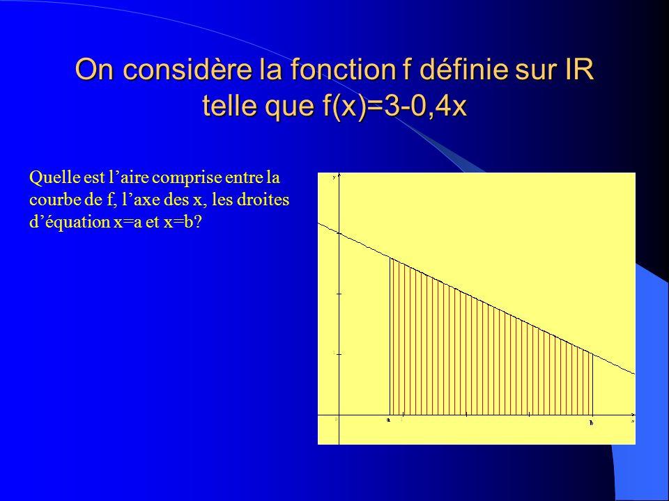 On considère la fonction f définie sur IR telle que f(x)=3-0,4x Quelle est laire comprise entre la courbe de f, laxe des x, les droites déquation x=a et x=b?