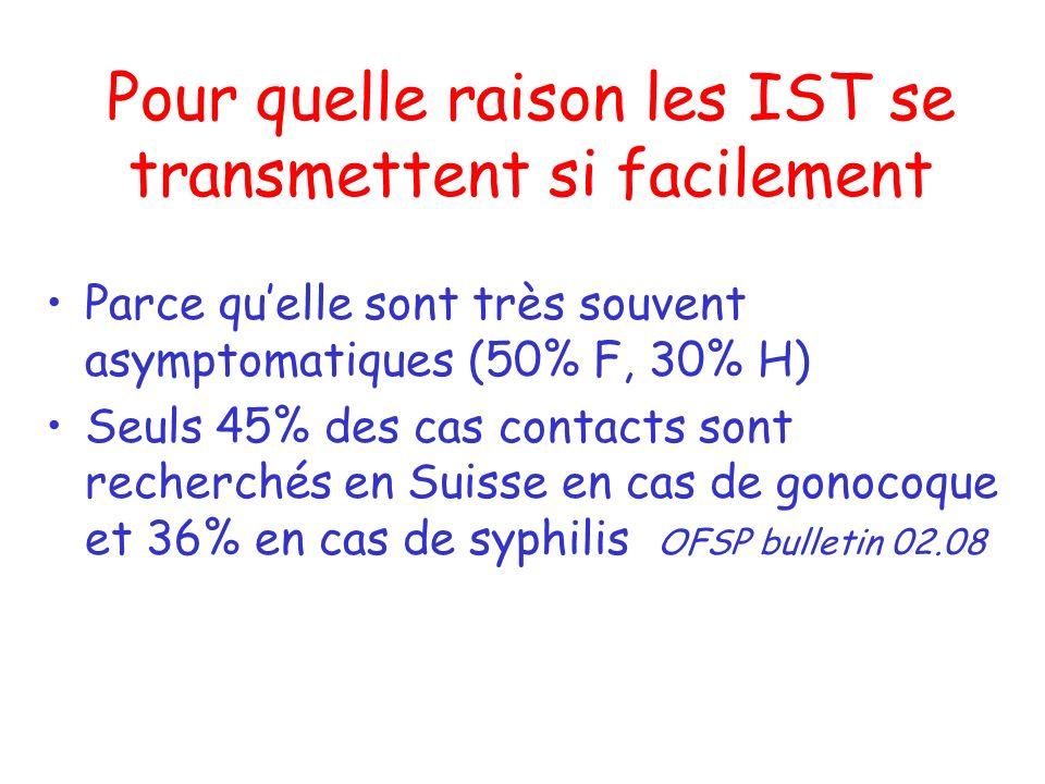Pour quelle raison les IST se transmettent si facilement Parce quelle sont très souvent asymptomatiques (50% F, 30% H) Seuls 45% des cas contacts sont