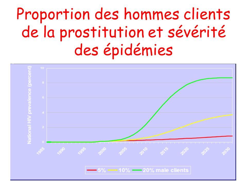 Proportion des hommes clients de la prostitution et sévérité des épidémies