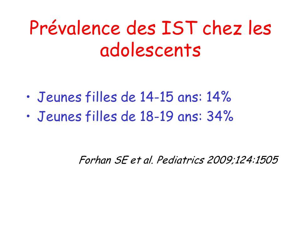 Prévalence des IST chez les adolescents Jeunes filles de 14-15 ans: 14% Jeunes filles de 18-19 ans: 34% Forhan SE et al. Pediatrics 2009;124:1505