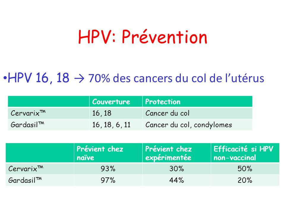 Prévient chez naïve Prévient chez expérimentée Efficacité si HPV non-vaccinal Cervarix93%30%50% Gardasil97%44%20% HPV: Prévention HPV 16, 18 70% des c