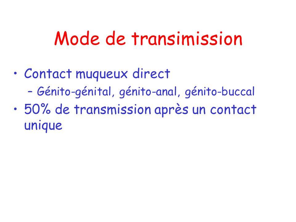 Mode de transimission Contact muqueux direct –Génito-génital, génito-anal, génito-buccal 50% de transmission après un contact unique