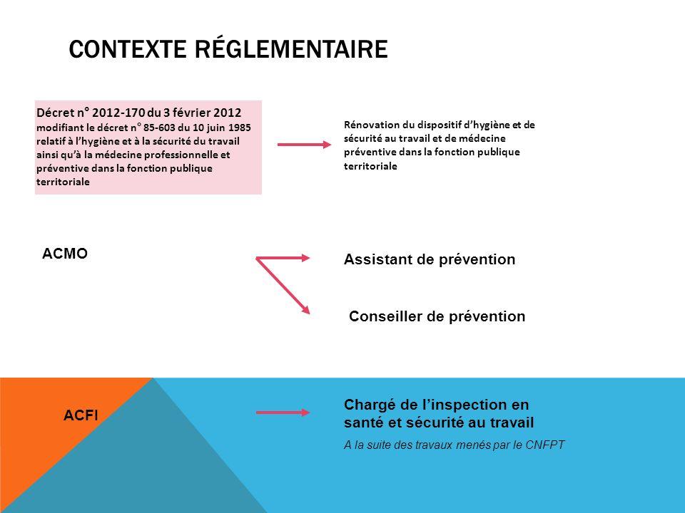 CONTEXTE RÉGLEMENTAIRE Décret n° 2012-170 du 3 février 2012 modifiant le décret n° 85-603 du 10 juin 1985 relatif à lhygiène et à la sécurité du trava