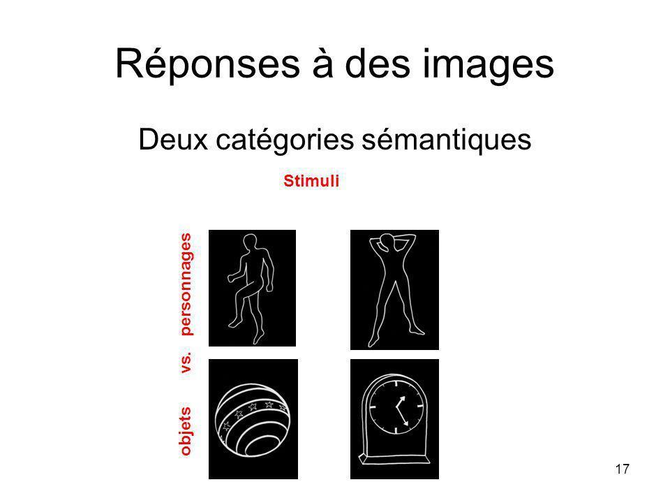 17 Réponses à des images Deux catégories sémantiques Stimuli objets vs. personnages