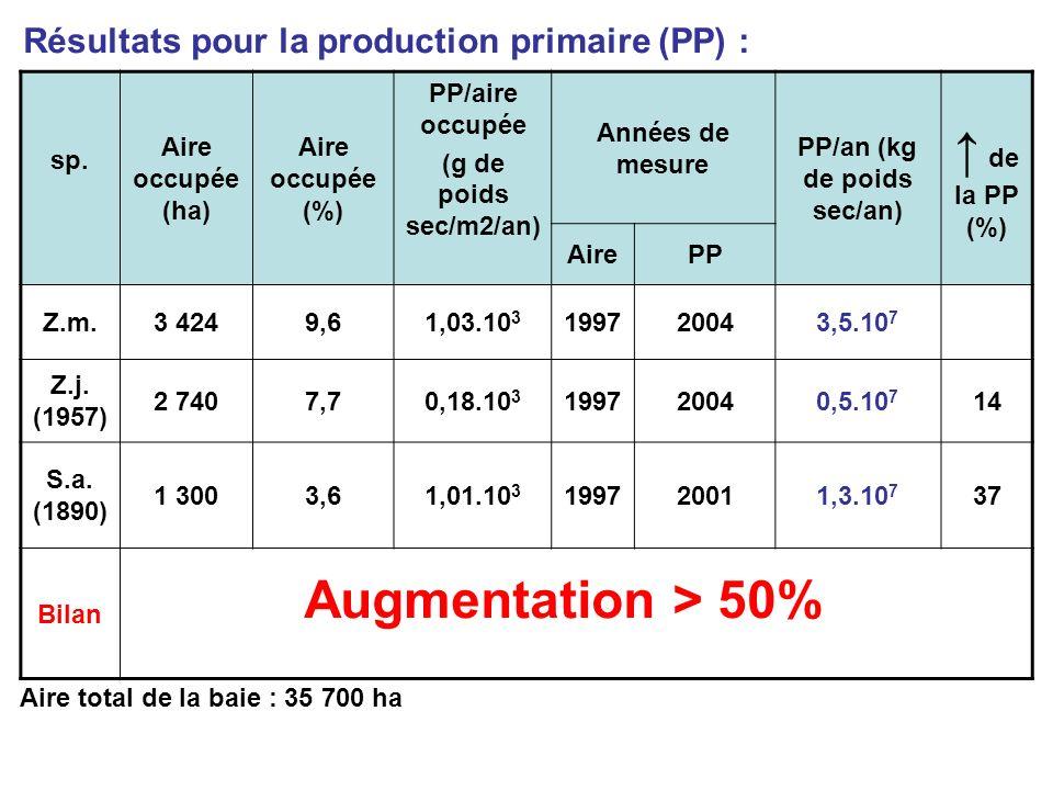 Résultats pour la production primaire (PP) : sp.