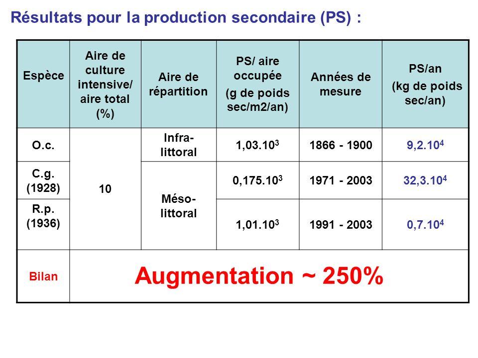 Résultats pour la production secondaire (PS) : Espèce Aire de culture intensive/ aire total (%) Aire de répartition PS/ aire occupée (g de poids sec/m2/an) Années de mesure PS/an (kg de poids sec/an) O.c.