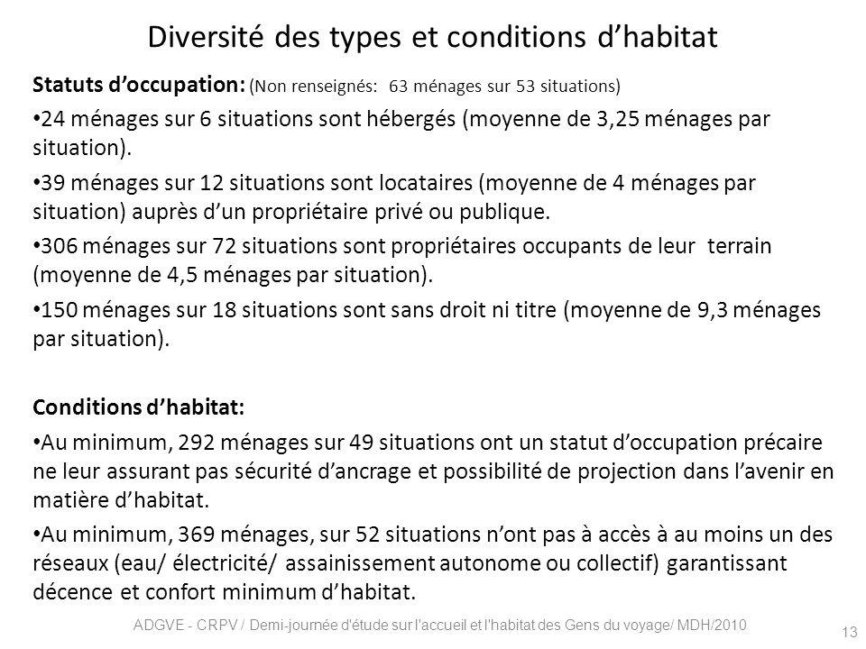 Diversité des types et conditions dhabitat Statuts doccupation: (Non renseignés: 63 ménages sur 53 situations) 24 ménages sur 6 situations sont héberg