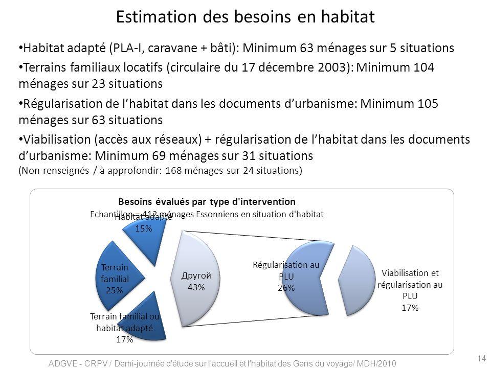 Estimation des besoins en habitat Habitat adapté (PLA-I, caravane + bâti): Minimum 63 ménages sur 5 situations Terrains familiaux locatifs (circulaire