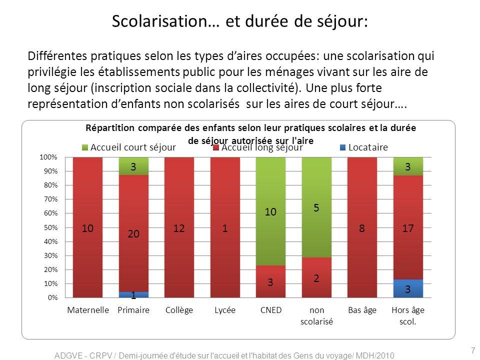 Scolarisation… et durée de séjour: Différentes pratiques selon les types daires occupées: une scolarisation qui privilégie les établissements public p