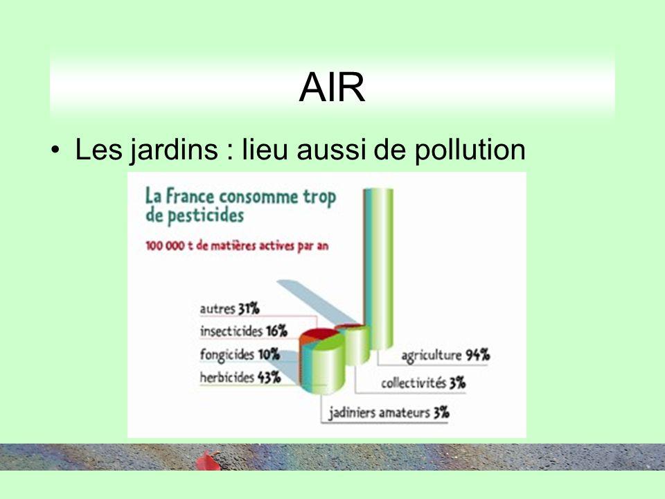 AIR Les jardins : lieu aussi de pollution